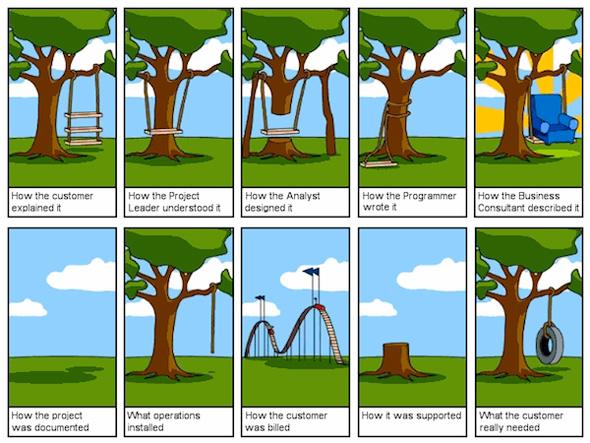 Profitable communication in software development (part 1/2)